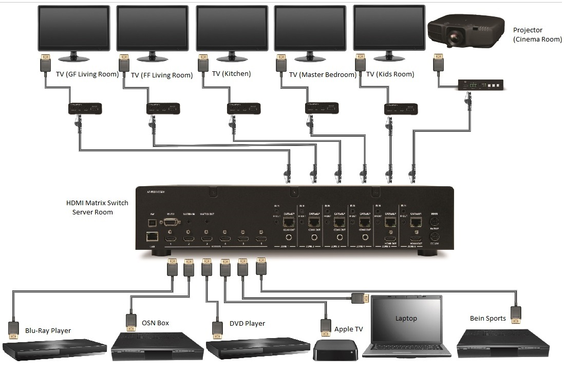 Centralized Video System