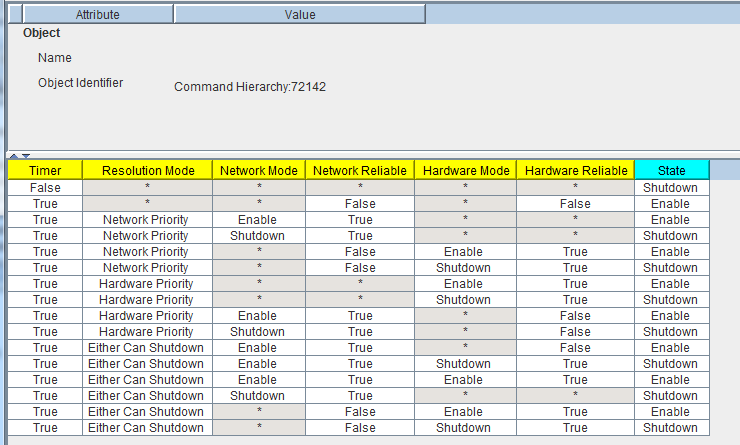 Command Hierarchy (truth table) in Niagara